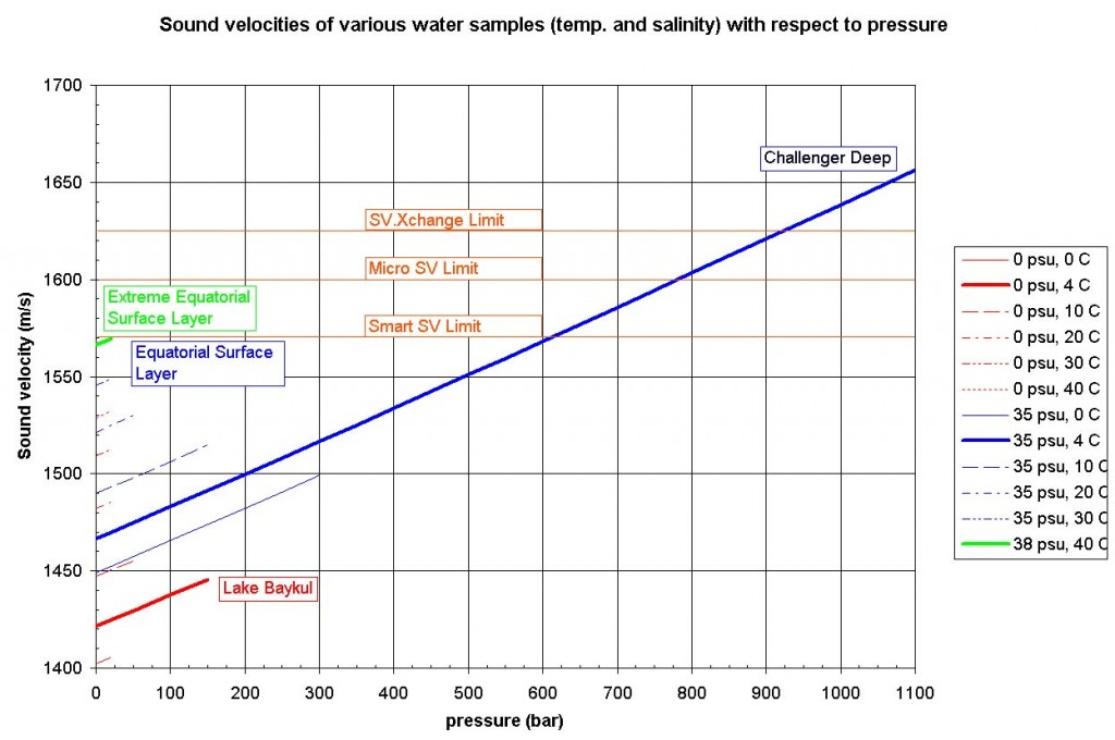 sv_vs_water_conditions